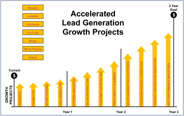 Accelerated Lead Generation Growth Projects