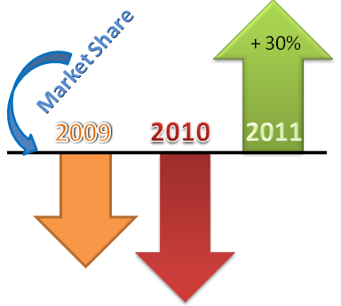 How-to-increase-market-share-30-percent