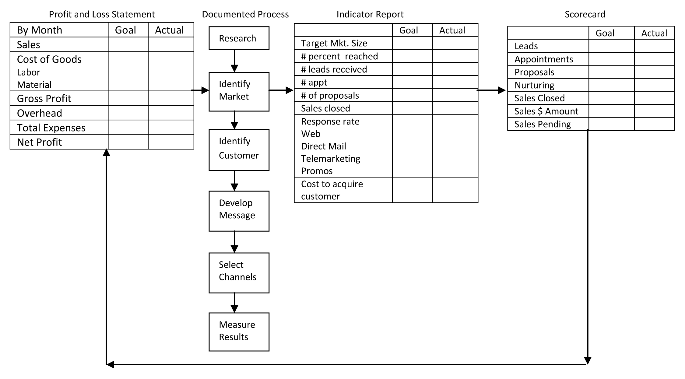 Intralink chart