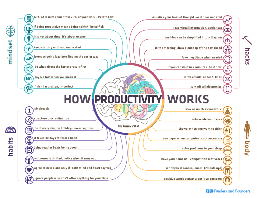 Improving Productivity Infographic