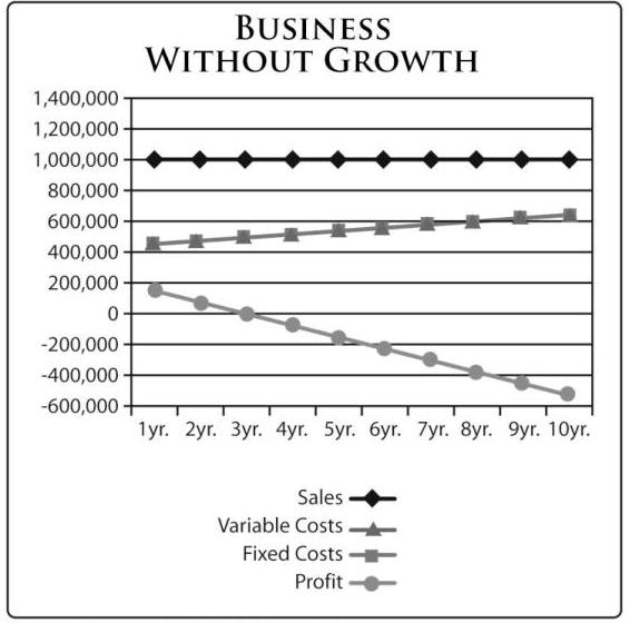 business without growth graph