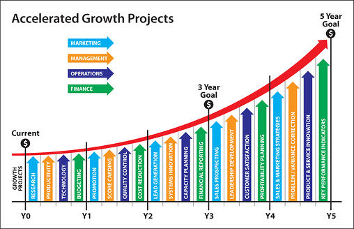 Accelerated Growth Project Graph Color
